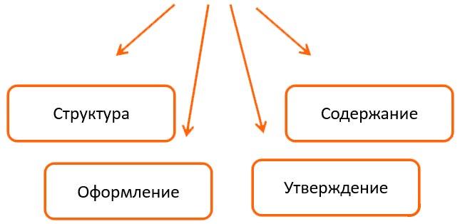 как выглядит штатное расписание структура оформление утверждение содержание